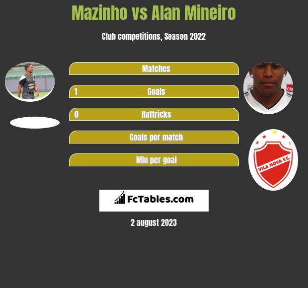 Mazinho vs Alan Mineiro h2h player stats