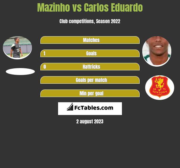 Mazinho vs Carlos Eduardo h2h player stats