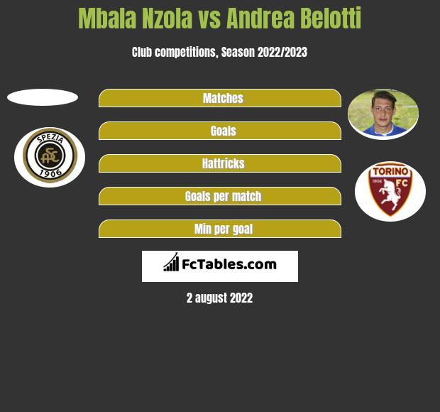 Mbala Nzola vs Andrea Belotti h2h player stats