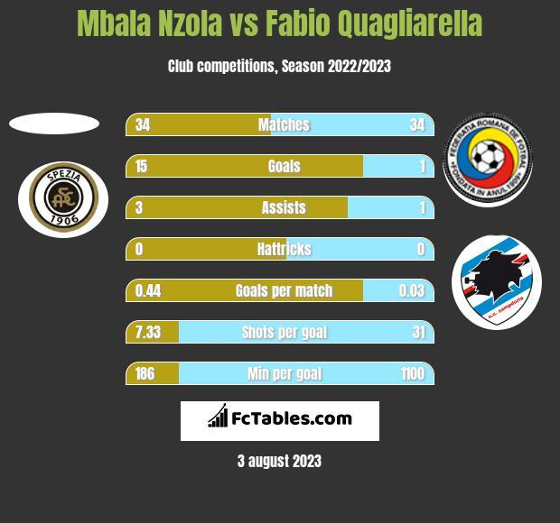 Mbala Nzola vs Fabio Quagliarella h2h player stats