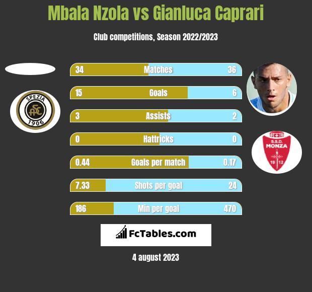 Mbala Nzola vs Gianluca Caprari h2h player stats