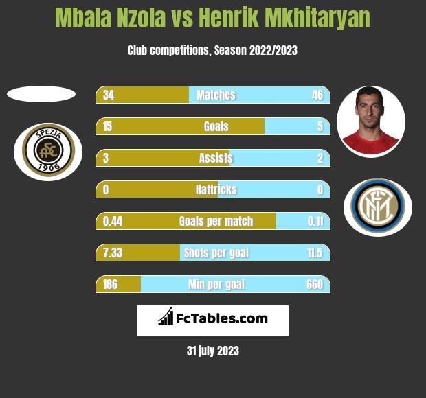 Mbala Nzola vs Henrik Mkhitaryan h2h player stats