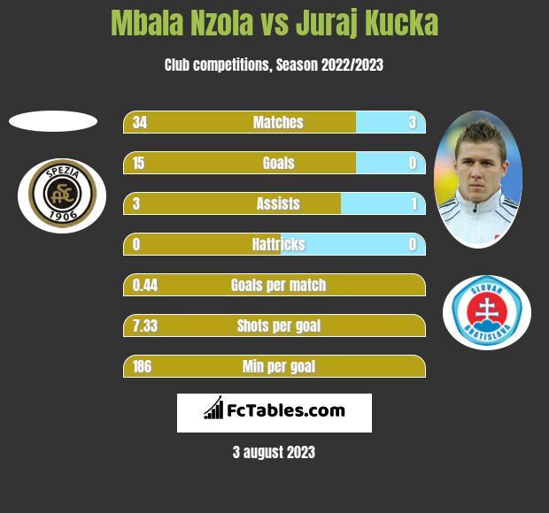 Mbala Nzola vs Juraj Kucka h2h player stats