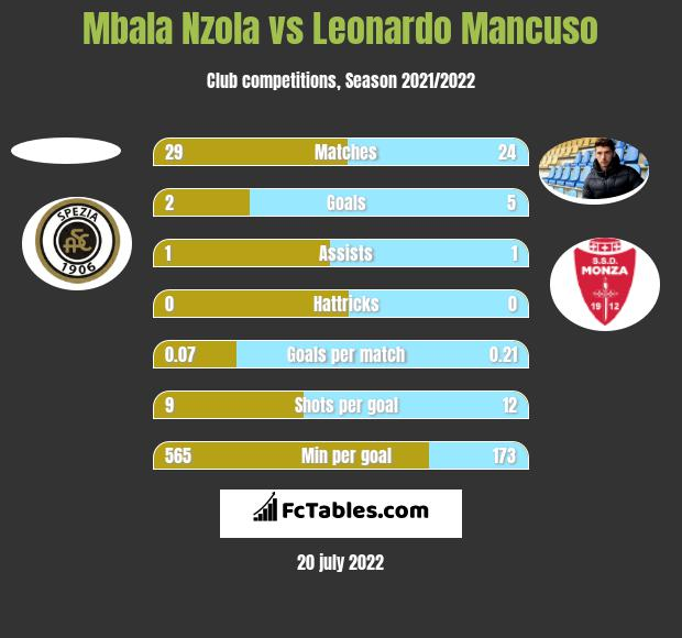 Mbala Nzola vs Leonardo Mancuso h2h player stats
