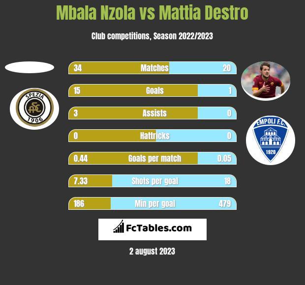 Mbala Nzola vs Mattia Destro h2h player stats