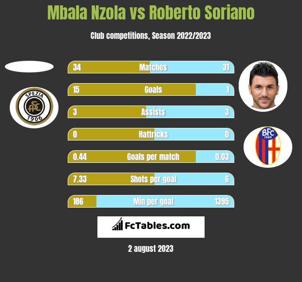 Mbala Nzola vs Roberto Soriano h2h player stats