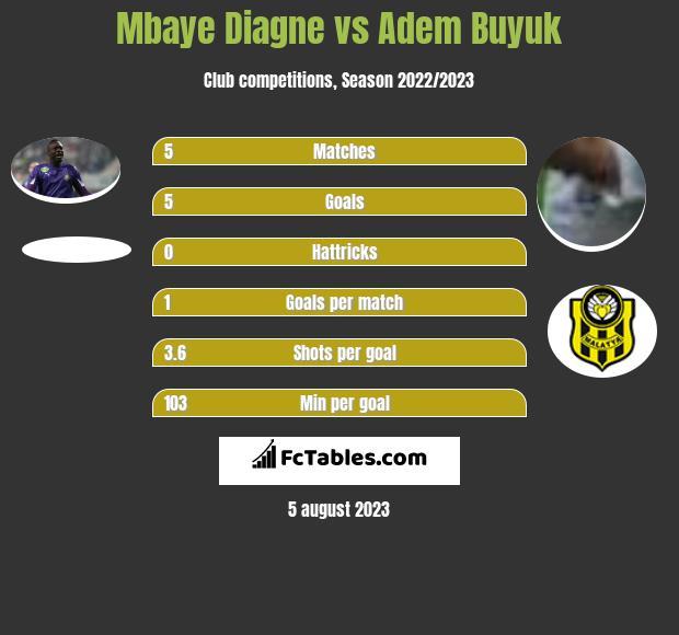 Mbaye Diagne vs Adem Buyuk h2h player stats