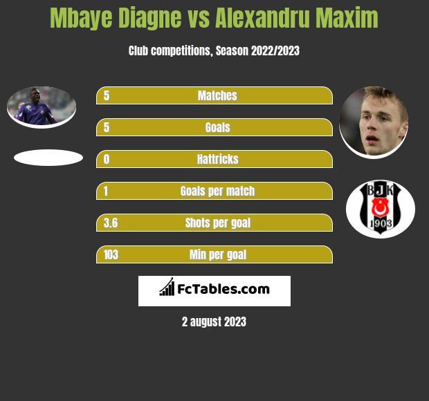 Mbaye Diagne vs Alexandru Maxim h2h player stats