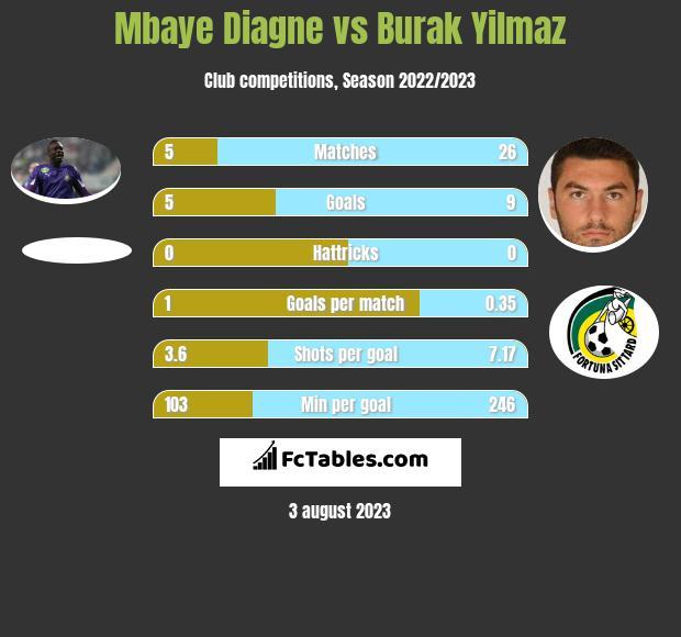 Mbaye Diagne vs Burak Yilmaz infographic
