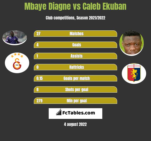 Mbaye Diagne vs Caleb Ekuban h2h player stats