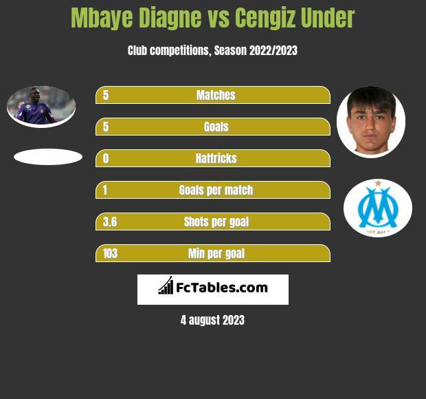 Mbaye Diagne vs Cengiz Under infographic