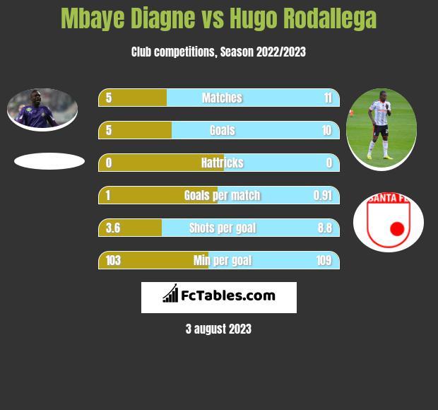 Mbaye Diagne vs Hugo Rodallega h2h player stats