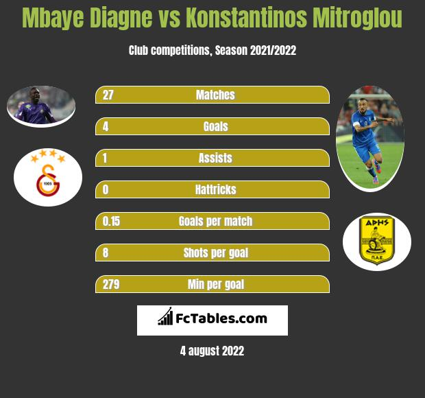 Mbaye Diagne infographic statistics for PSV Eindhoven