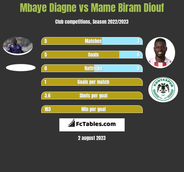 Mbaye Diagne vs Mame Biram Diouf h2h player stats