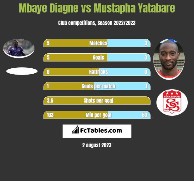 Mbaye Diagne vs Mustapha Yatabare h2h player stats