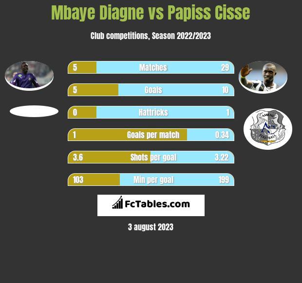 Mbaye Diagne vs Papiss Cisse h2h player stats