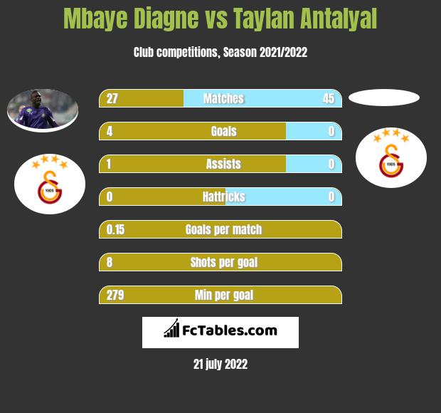 Mbaye Diagne vs Taylan Antalyal h2h player stats