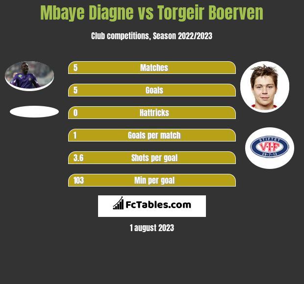 Mbaye Diagne vs Torgeir Boerven h2h player stats