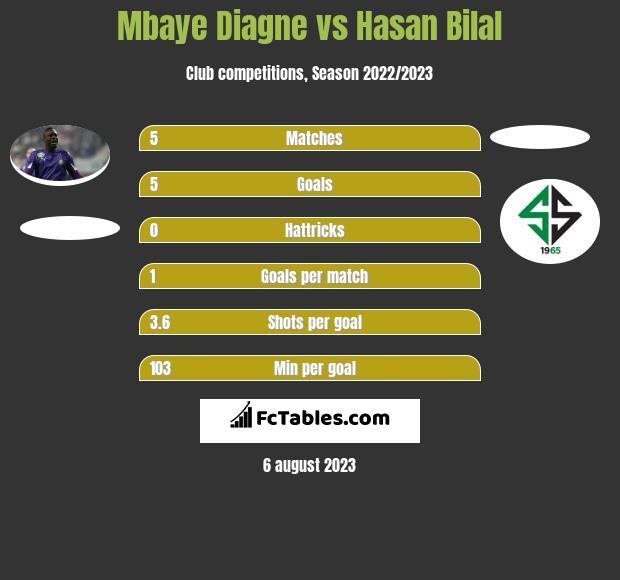 Mbaye Diagne vs Hasan Bilal infographic