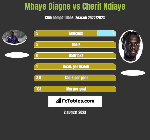 Mbaye Diagne vs Cherif Ndiaye h2h player stats