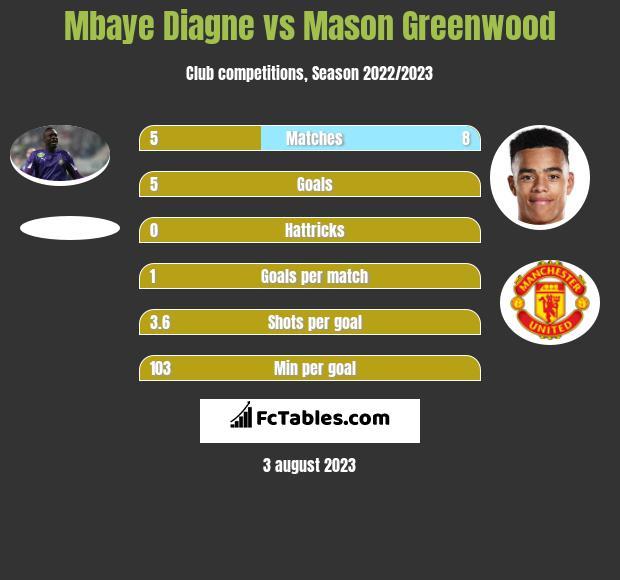 Mbaye Diagne vs Mason Greenwood infographic