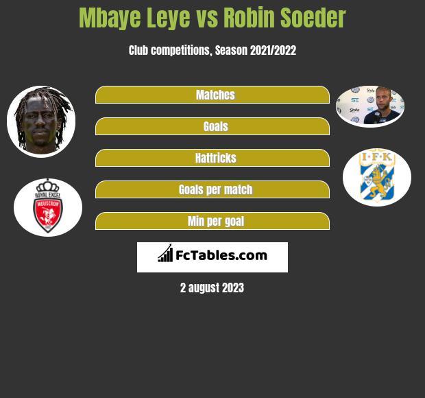Mbaye Leye vs Robin Soeder h2h player stats