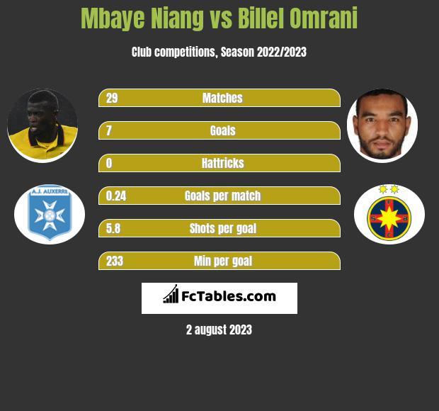 Mbaye Niang vs Billel Omrani h2h player stats