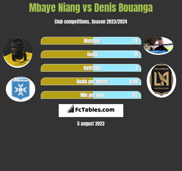 Mbaye Niang vs Denis Bouanga h2h player stats