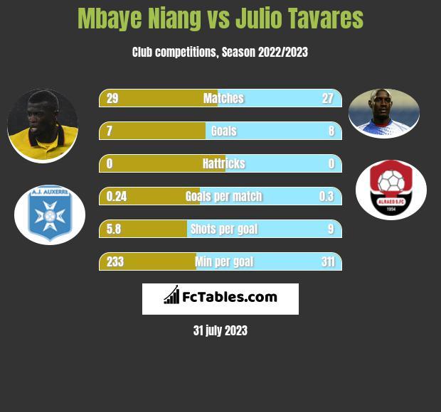 Mbaye Niang vs Julio Tavares h2h player stats