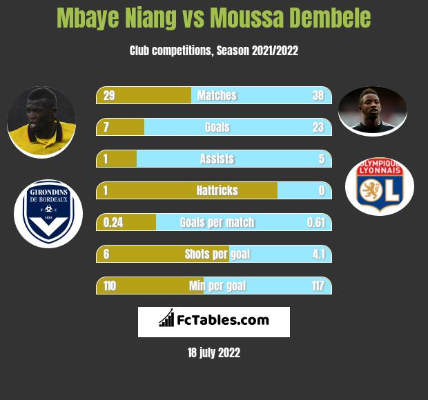 Mbaye Niang vs Moussa Dembele h2h player stats