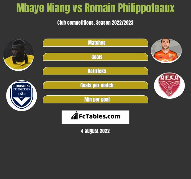 Mbaye Niang vs Romain Philippoteaux infographic