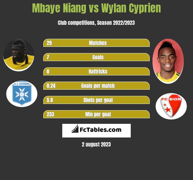 Mbaye Niang vs Wylan Cyprien infographic