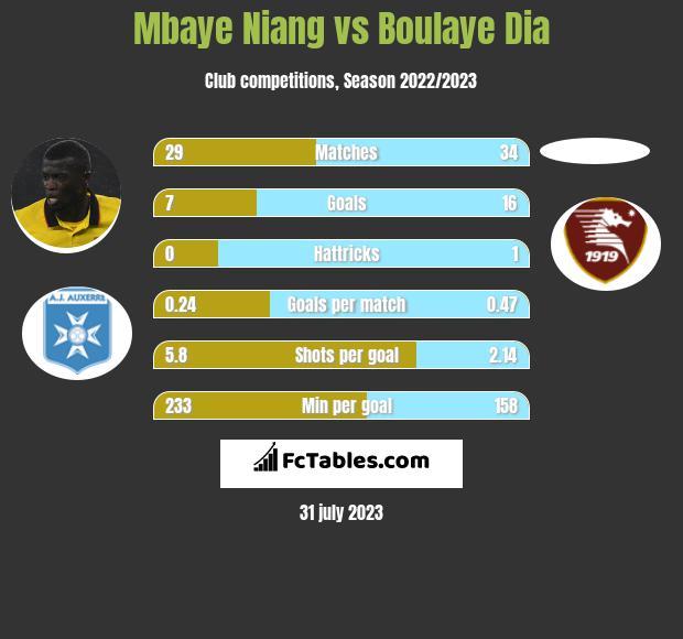 Mbaye Niang vs Boulaye Dia h2h player stats