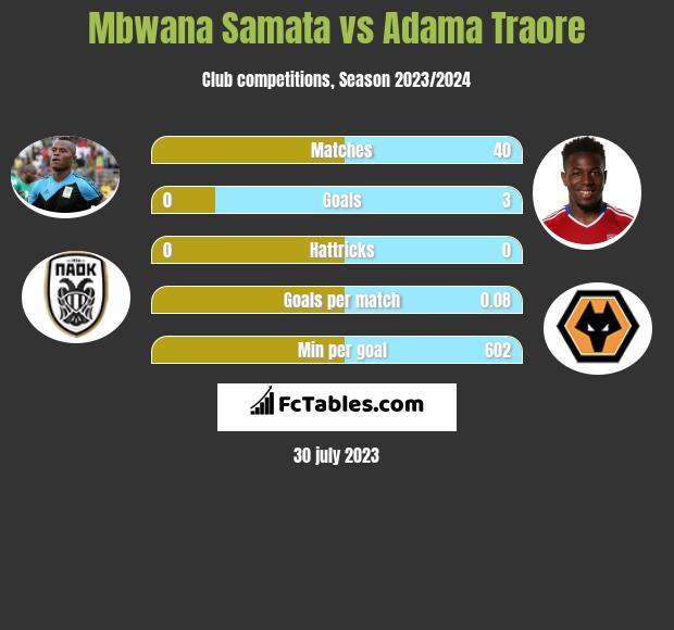 Mbwana Samata vs Adama Traore infographic