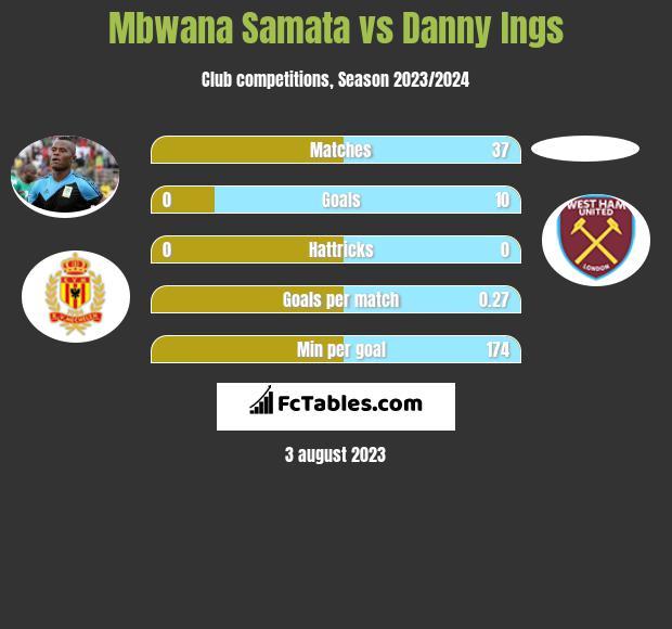 Mbwana Samata vs Danny Ings infographic