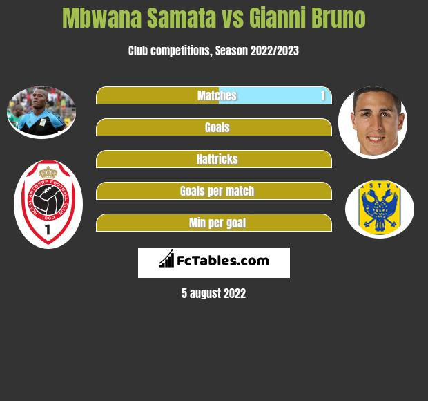 Mbwana Samata vs Gianni Bruno h2h player stats