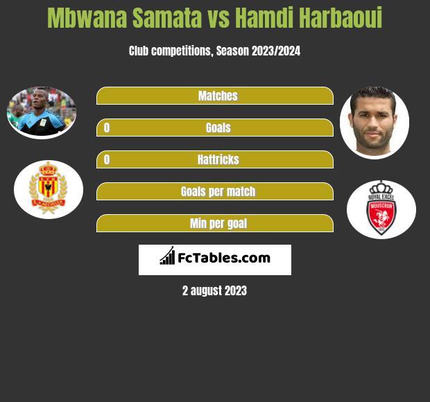 Mbwana Samata vs Hamdi Harbaoui h2h player stats