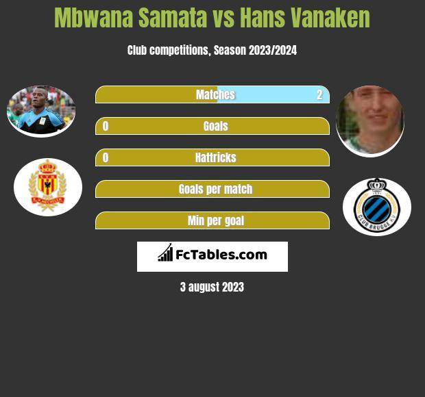 Mbwana Samata vs Hans Vanaken h2h player stats