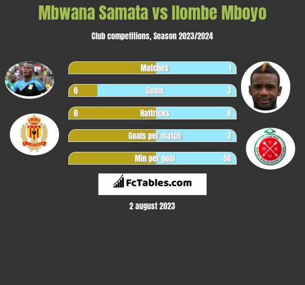 Mbwana Samata vs Ilombe Mboyo h2h player stats