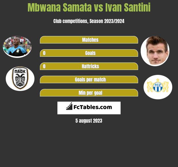 Mbwana Samata vs Ivan Santini h2h player stats