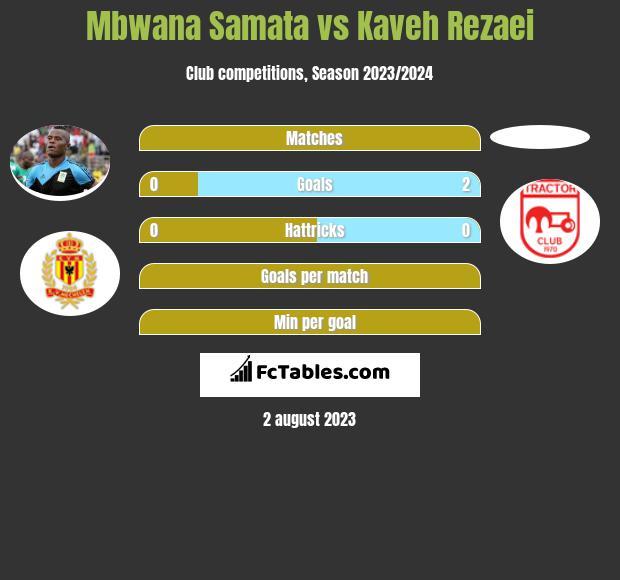 Mbwana Samata vs Kaveh Rezaei h2h player stats