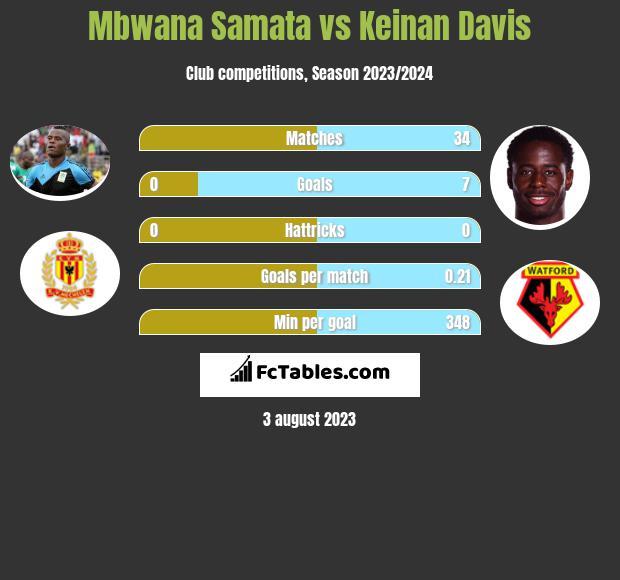 Mbwana Samata vs Keinan Davis infographic