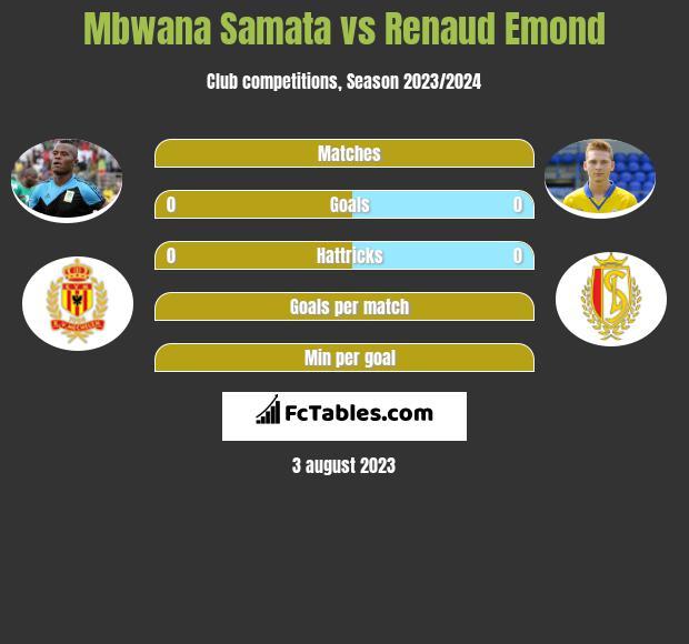 Mbwana Samata vs Renaud Emond h2h player stats