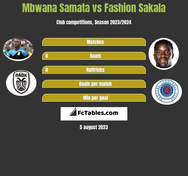 Mbwana Samata vs Fashion Sakala h2h player stats
