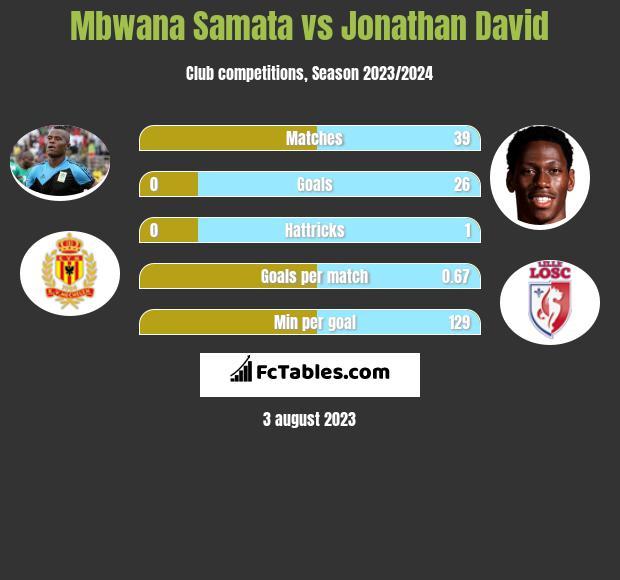 Mbwana Samata vs Jonathan David h2h player stats