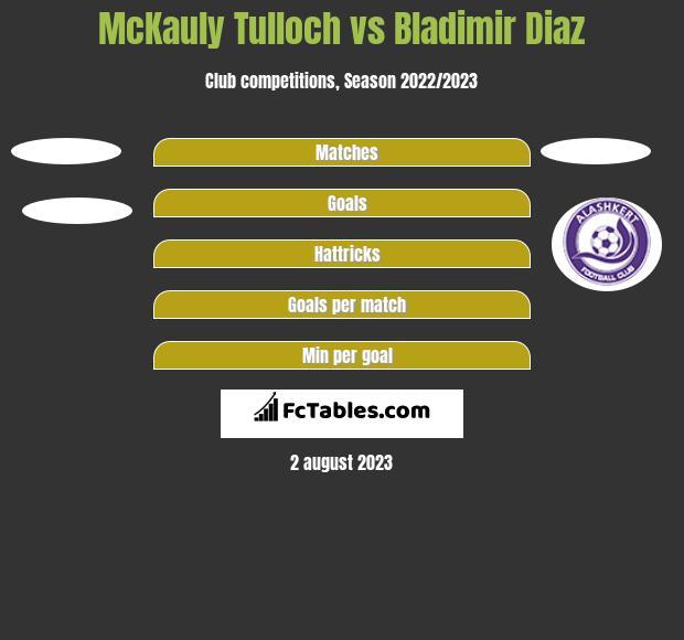 McKauly Tulloch vs Bladimir Diaz h2h player stats