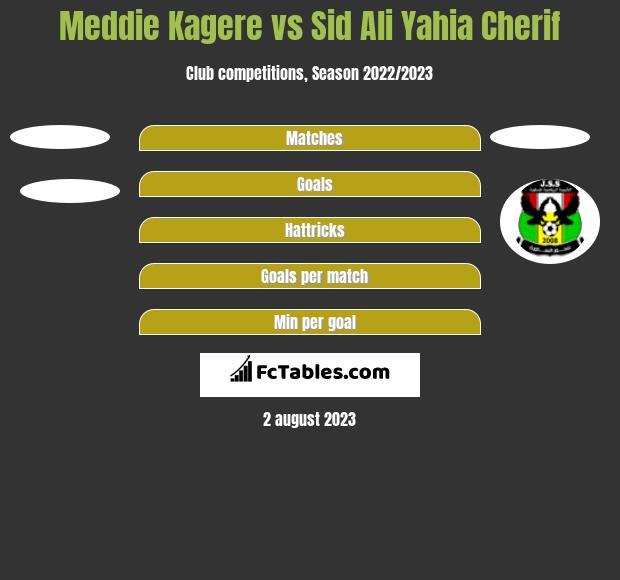 Meddie Kagere vs Sid Ali Yahia Cherif h2h player stats