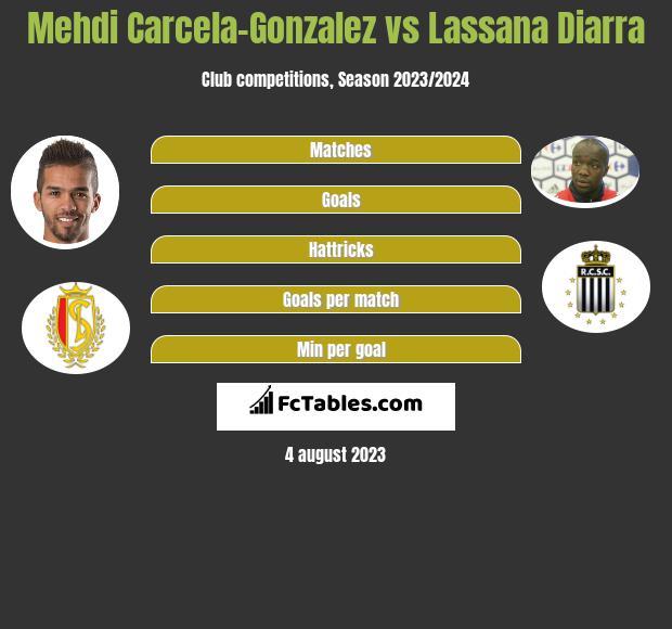 Mehdi Carcela-Gonzalez vs Lassana Diarra infographic
