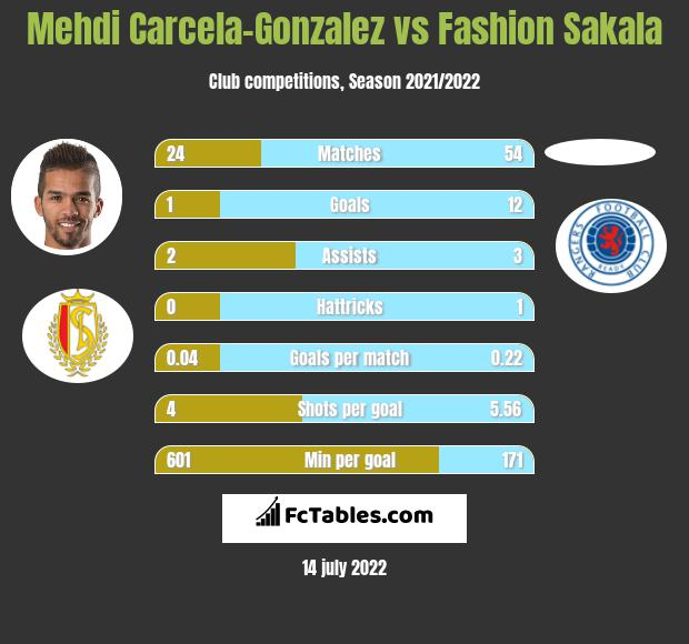 Mehdi Carcela-Gonzalez vs Fashion Sakala infographic
