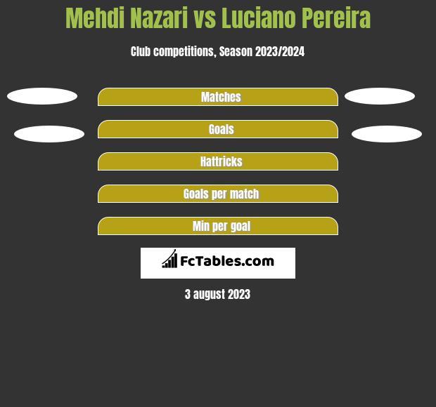 Mehdi Nazari vs Luciano Pereira h2h player stats